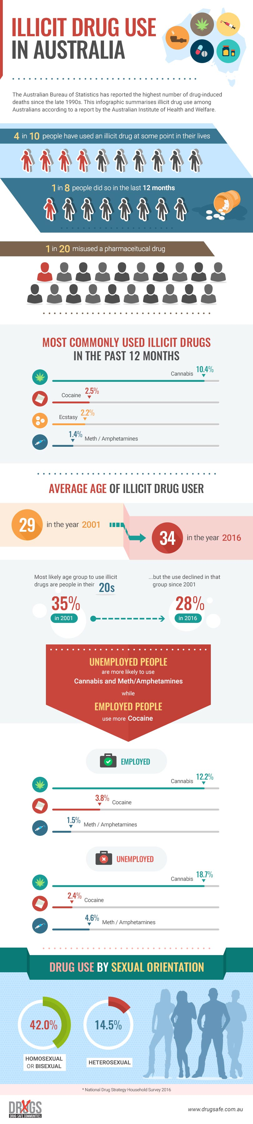 illicit drug use in Australia infographic